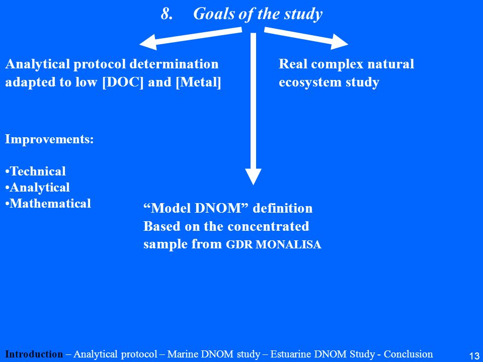 13 8.Goals of the study Introduction – Analytical protocol – Marine DNOM study – Estuarine DNOM Study - Conclusion Analytical protocol determination a