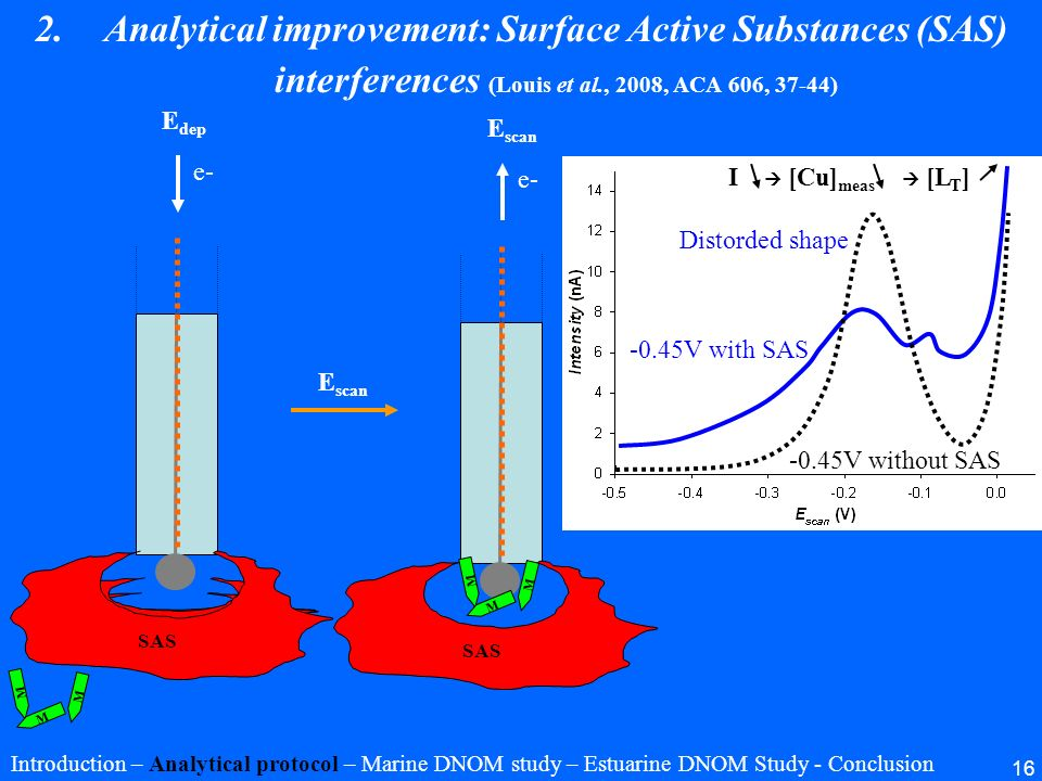 16 2.Analytical improvement: Surface Active Substances (SAS) interferences (Louis et al., 2008, ACA 606, 37-44) Introduction – Analytical protocol – M