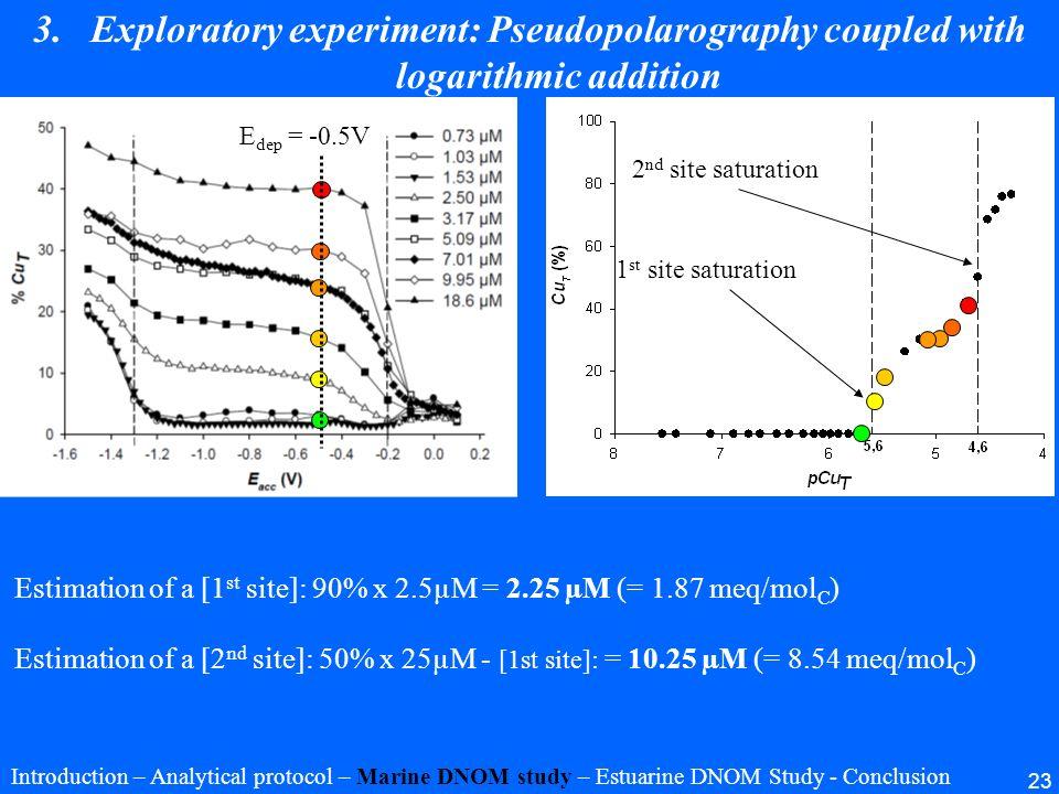 23 1 st site saturation 2 nd site saturation E dep = -0.5V Estimation of a [1 st site]: 90% x 2.5µM = 2.25 µM (= 1.87 meq/mol C ) Estimation of a [2 n