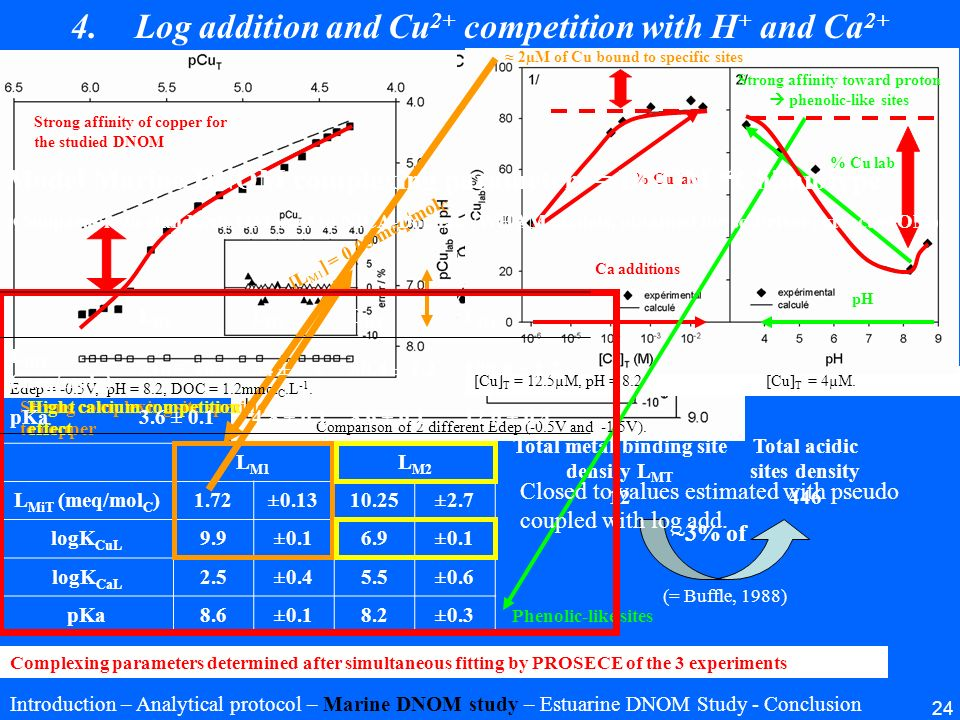 24 4.Log addition and Cu 2+ competition with H + and Ca 2+ [Cu] T = 12.5µM, pH = 8.2 [Cu] T = 4µM. L M1 L M2 L MiT (meq/mol C )1.72±0.1310.25±2.7 logK