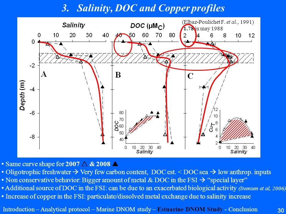 30 Same curve shape for 2007 & 2008 Oligotrophic freshwater Very few carbon content, DOC est. < DOC sea low anthrop. inputs Non conservative behavior: