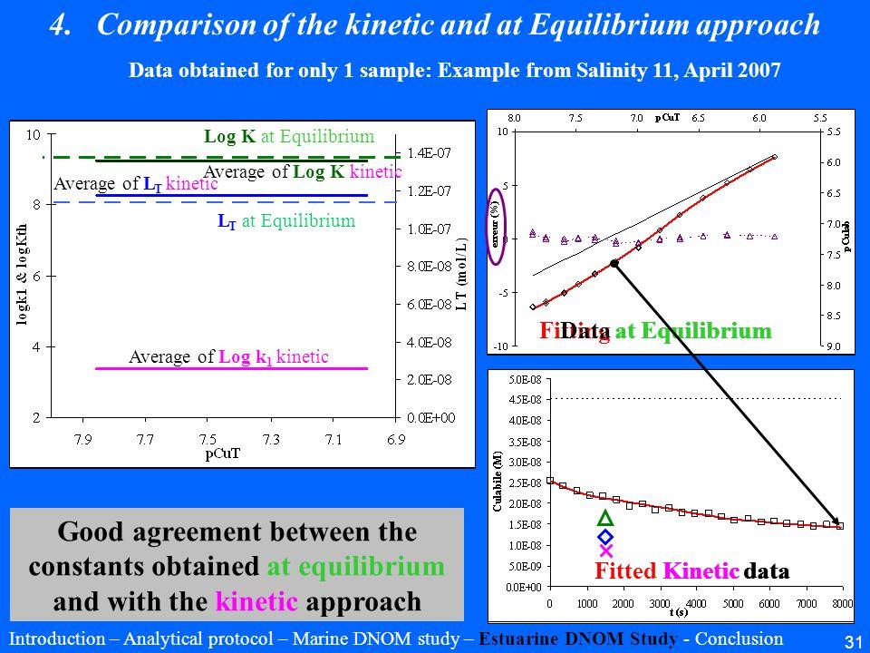 31 Fitting at EquilibriumData at Equilibrium Kinetic dataFitted Kinetic data Log K kinetic L T kinetic Log k 1 kinetic Log K at Equilibrium L T at Equ