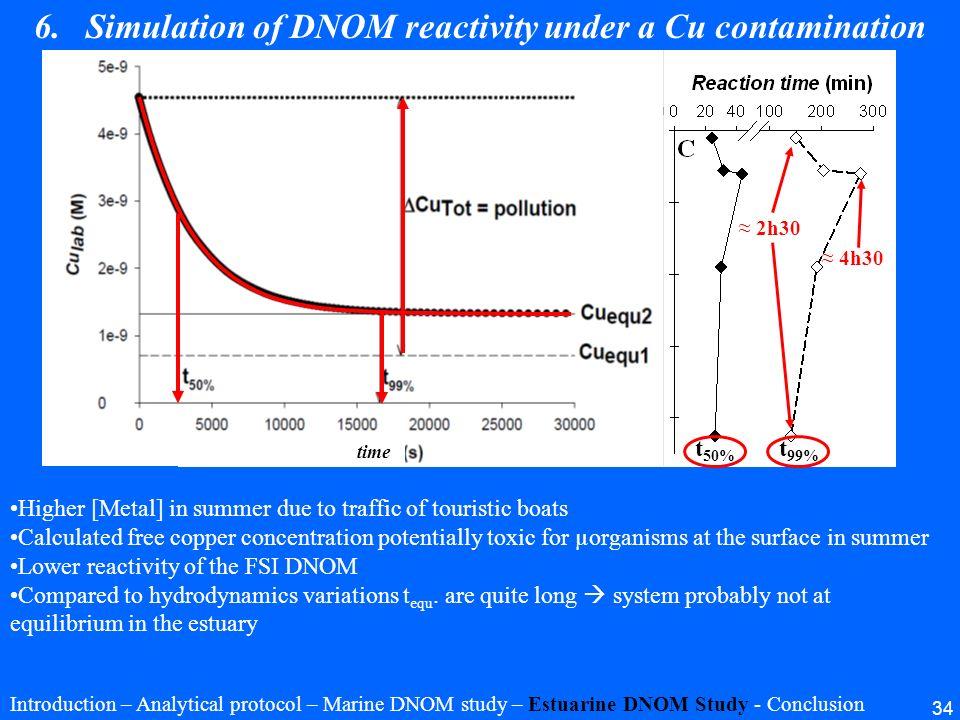 34 2008 2006 t 50% t 99% 2006 Omanović et al., 2006 6.Simulation of DNOM reactivity under a Cu contamination Used for prediction Higher [Metal] in sum