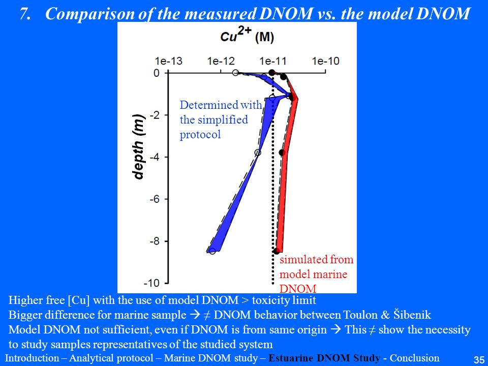 35 7.Comparison of the measured DNOM vs. the model DNOM simulated from model marine DNOM Determined with the simplified protocol Higher free [Cu] with