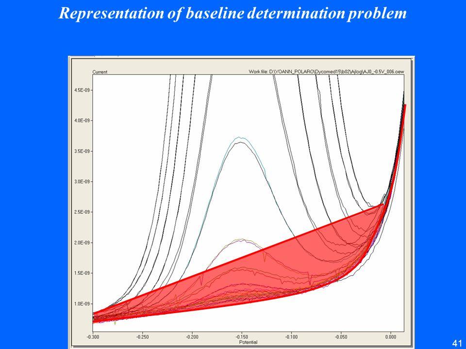 41 Representation of baseline determination problem