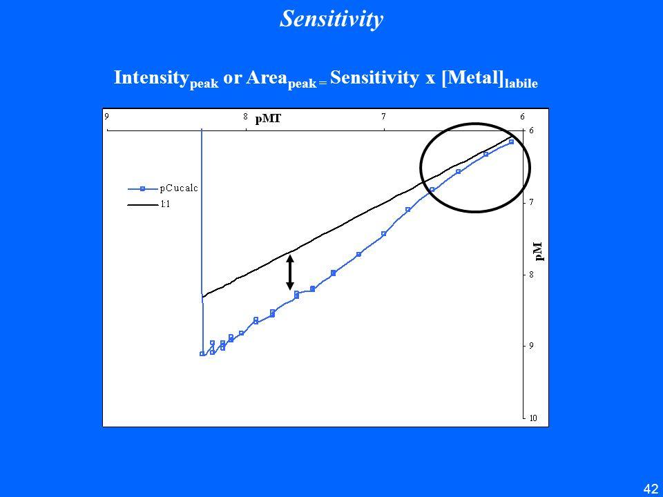 42 Sensitivity Intensity peak or Area peak = Sensitivity x [Metal] labile
