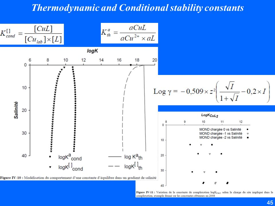 45 Thermodynamic and Conditional stability constants