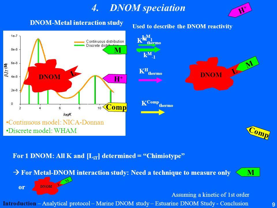 9 K H thermo K M thermo kM1kM1 k M -1 4.DNOM speciation Introduction – Analytical protocol – Marine DNOM study – Estuarine DNOM Study - Conclusion DNO