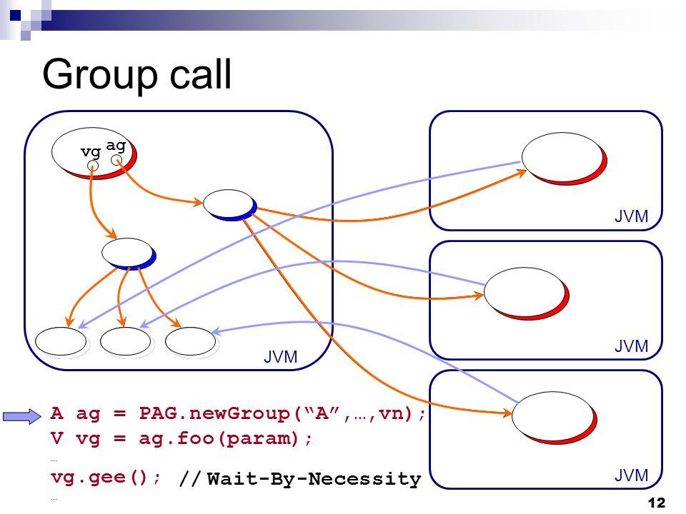 12 Group call JVM ag vg A ag = PAG.newGroup(A,…,vn) ; V vg = ag.foo(param) ; … vg.gee() ; … // Wait-By-Necessity