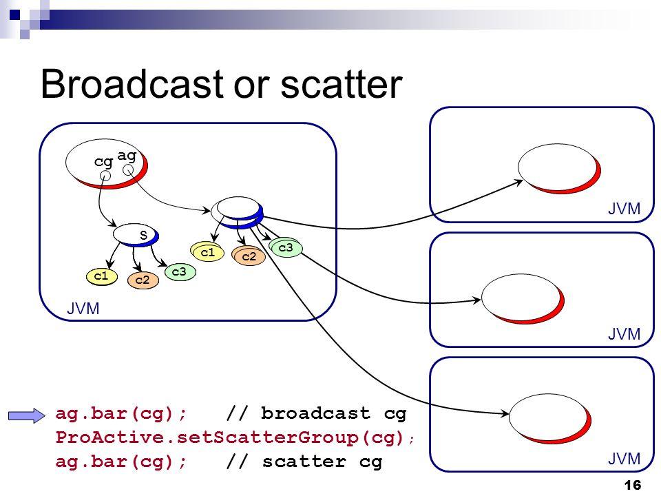 16 Broadcast or scatter JVM ag cg ag.bar(cg); // broadcast cg ProActive.setScatterGroup(cg) ; ag.bar(cg); // scatter cg c1 c2 c3 c1 c2 c3 c1 c2 c3 c1 c2 c3 c1 c2 c3 c1 c2 c3 s c1 c2 c3 s