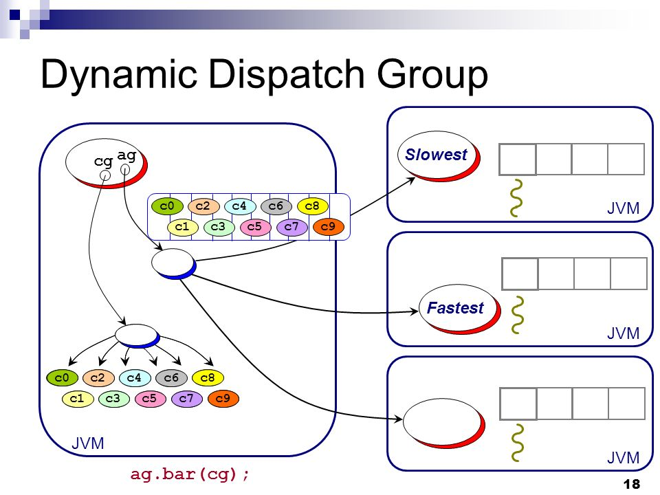 18 Dynamic Dispatch Group JVM ag cg c1 c2 c3 c4 c5 c6 c7 c8c0 c9c1 c2 c3 c4 c5 c6 c7 c8c0 c9 c1 c2 c3 c4 c5 c6 c7 c8c0 c9 Slowest Fastest ag.bar(cg);