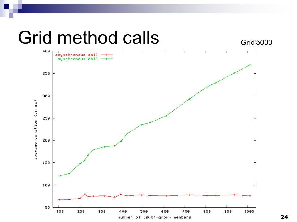 24 Grid method calls Grid5000