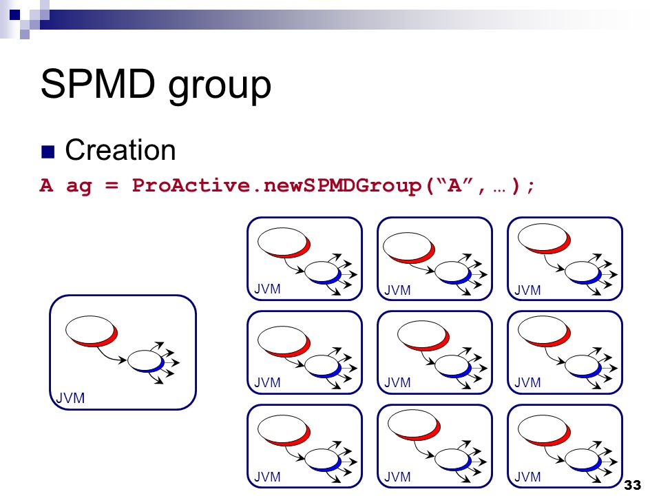 33 JVM SPMD group Creation A ag = ProActive.newSPMDGroup(A, … );