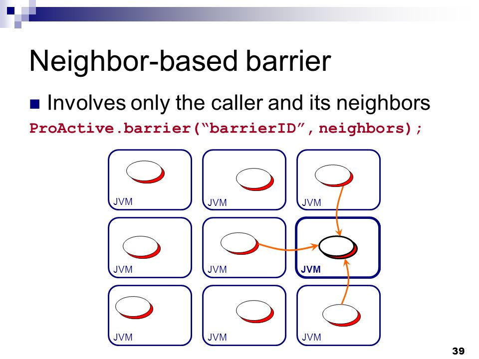 39 Neighbor-based barrier Involves only the caller and its neighbors ProActive.barrier(barrierID, neighbors); JVM