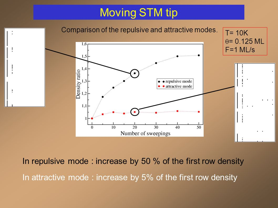 Moving STM tip T= 10K = 0.125 ML F=1 ML/s In repulsive mode : increase by 50 % of the first row density In attractive mode : increase by 5% of the first row density Comparison of the repulsive and attractive modes.