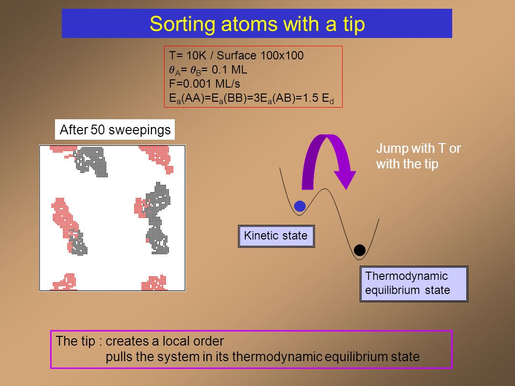 After deposition Sorting atoms with a tip T= 10K / Surface 100x100 A = B = 0.1 ML F=0.001 ML/s E a (AA)=E a (BB)=3E a (AB)=1.5 E d Kinetic state The tip : creates a local order pulls the system in its thermodynamic equilibrium state Thermodynamic equilibrium state After 50 sweepings Jump with T or with the tip