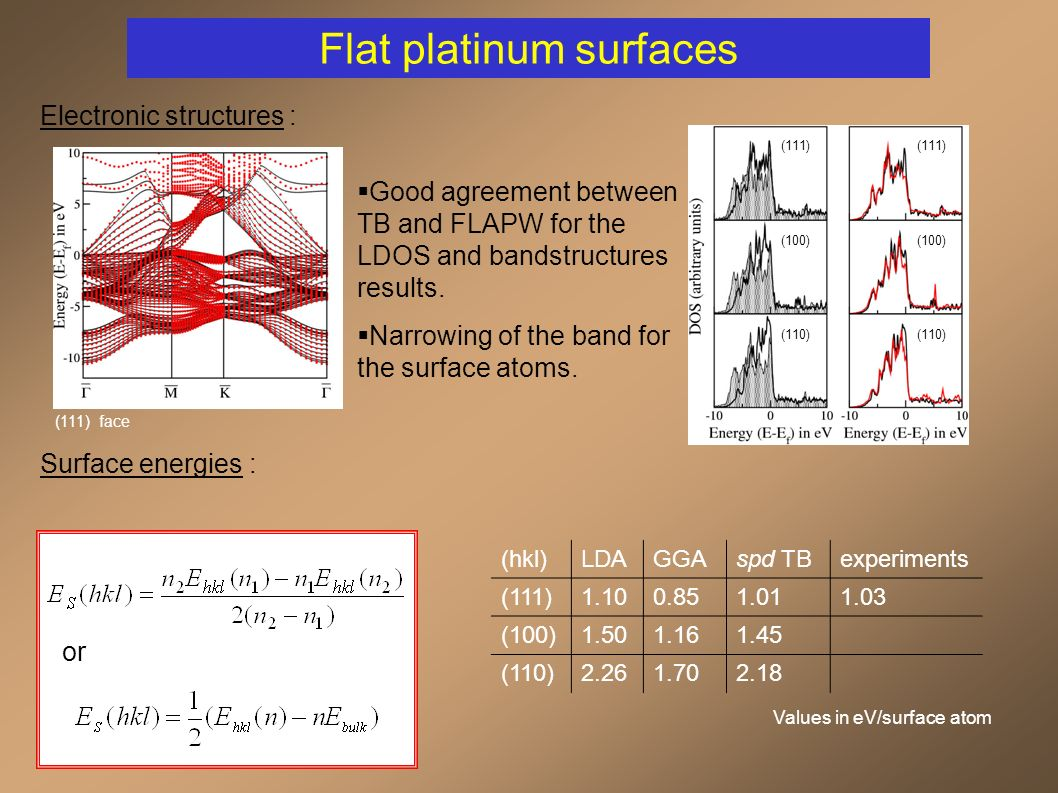 Flat platinum surfaces Surface relaxations : (hkl)LDAspd TB (111)1.100.98 (100)1.491.45 (110)2.162.04 FLAPWspd TBFLAPWspd TBFLAPWspd TB d 12 (%) +1.3 +1.8 +3.8 -1.9 -1.5 -0.5 -14.0 -15.8 -16.7 d 23 (%) +0.3 +0.4 +0.2 +0.3 +0.8 +0.4 +8.3 +9.6 +12.4 d 34 (%) +0.5 +0.7 -0.4 +0.9 +1.3 +0.04 -0.8 -1.1 -3.0 Pt(111)Pt(100)Pt(110) Surface energies for relaxed surfaces : Values in eV/surface atom LDA GGA