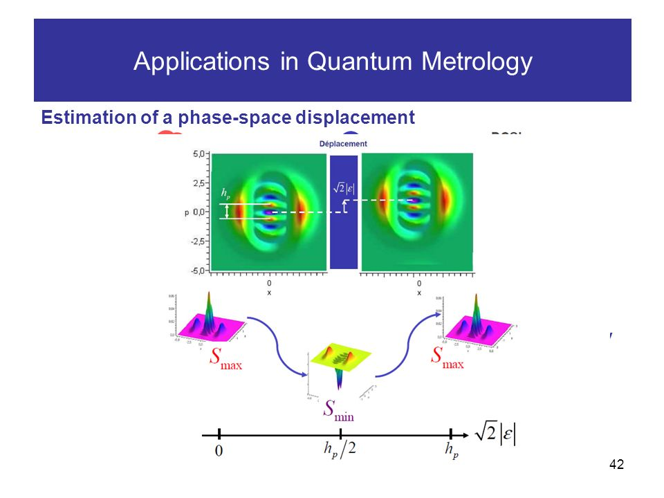 42 Applications in Quantum Metrology Estimation of a phase-space displacement Predictive probability of detecting the target state