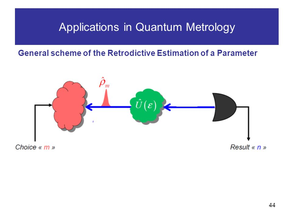 44 Applications in Quantum Metrology General scheme of the Retrodictive Estimation of a Parameter