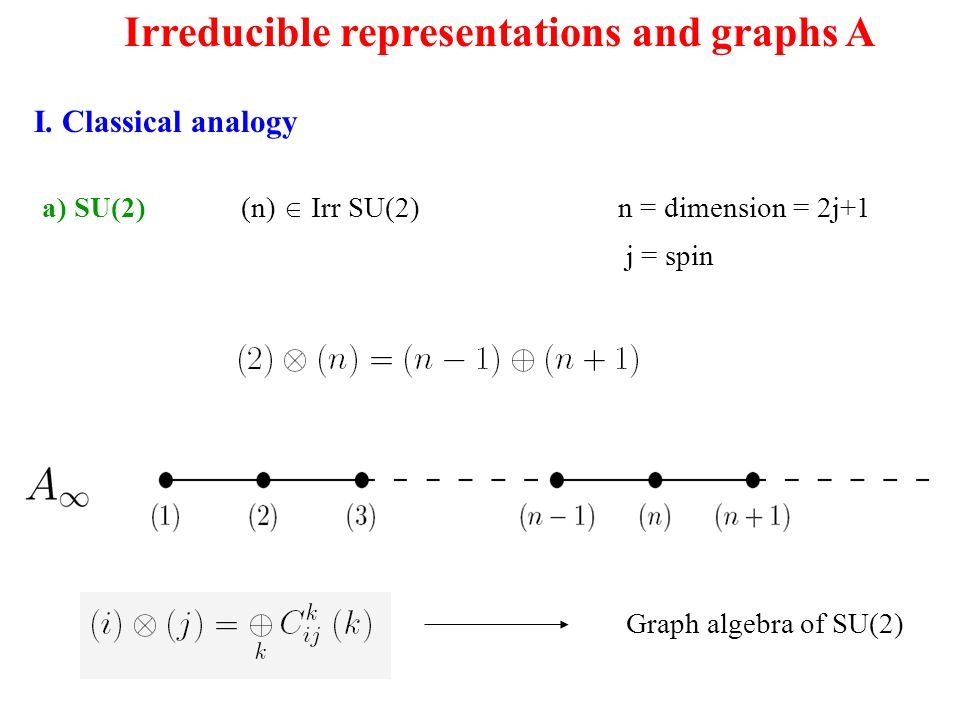 I. Classical analogy a) SU(2) (n) Irr SU(2) n = dimension = 2j+1 Irreducible representations and graphs A j = spin Graph algebra of SU(2)