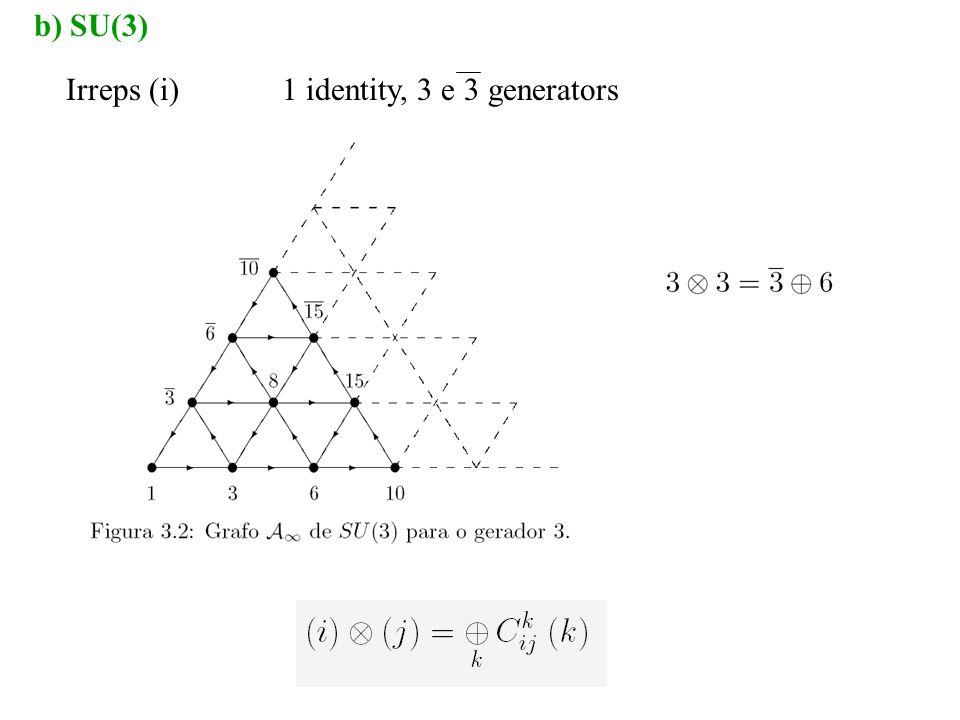 b) SU(3) Irreps (i)1 identity, 3 e 3 generators