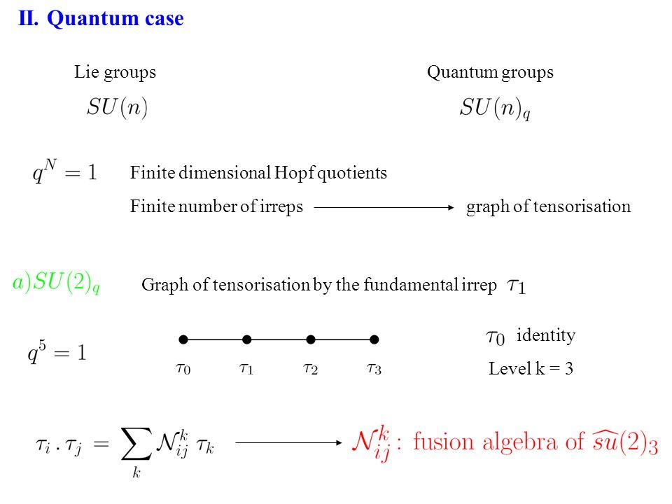 II. Quantum case Lie groupsQuantum groups Finite dimensional Hopf quotients Finite number of irreps graph of tensorisation Graph of tensorisation by t