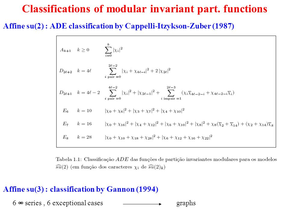 Classifications of modular invariant part.