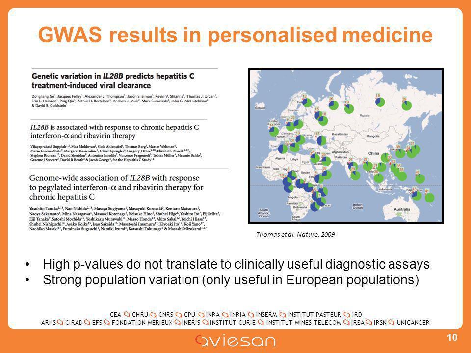 CEACHRUCNRSCPUINRAINRIAINSERMINSTITUT PASTEURIRD ARIISEFSINERISINSTITUT CURIEINSTITUT MINES-TELECOMUNICANCERIRBAIRSNCIRADFONDATION MERIEUX GWAS results in personalised medicine 10 Thomas et al.