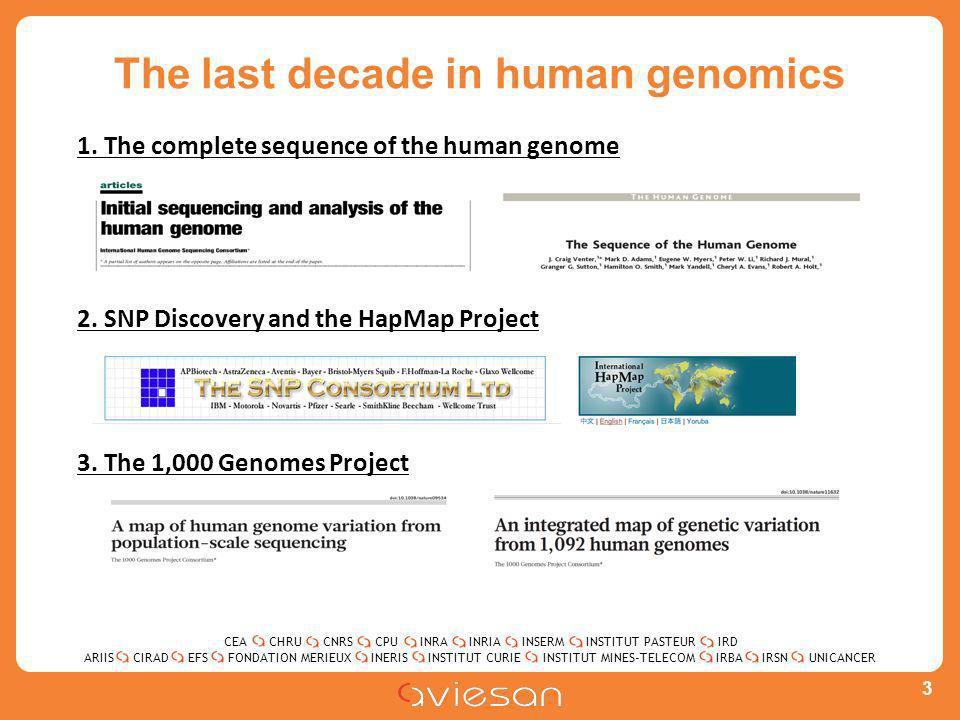 CEACHRUCNRSCPUINRAINRIAINSERMINSTITUT PASTEURIRD ARIISEFSINERISINSTITUT CURIEINSTITUT MINES-TELECOMUNICANCERIRBAIRSNCIRADFONDATION MERIEUX The last decade in human genomics 3 1.