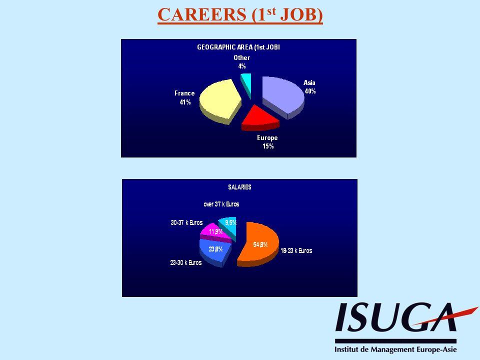 CAREERS (1 st JOB)
