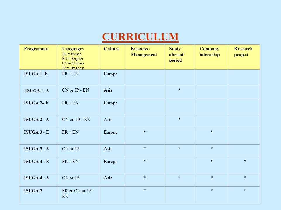 CURRICULUM ProgrammeLanguages FR = French EN = English CN = Chinese JP = Japanese CultureBusiness / Management Study abroad period Company internship Research project ISUGA 1–E ISUGA 1- A FR – ENEurope CN or JP - ENAsia * ISUGA 2– E FR – ENEurope ISUGA 2 - ACN or JP - ENAsia * ISUGA 3 - E FR – ENEurope* * ISUGA 3 - ACN or JPAsia*** ISUGA 4 - E FR – ENEurope* * * ISUGA 4 - ACN or JPAsia*** * ISUGA 5FR or CN or JP - EN * **