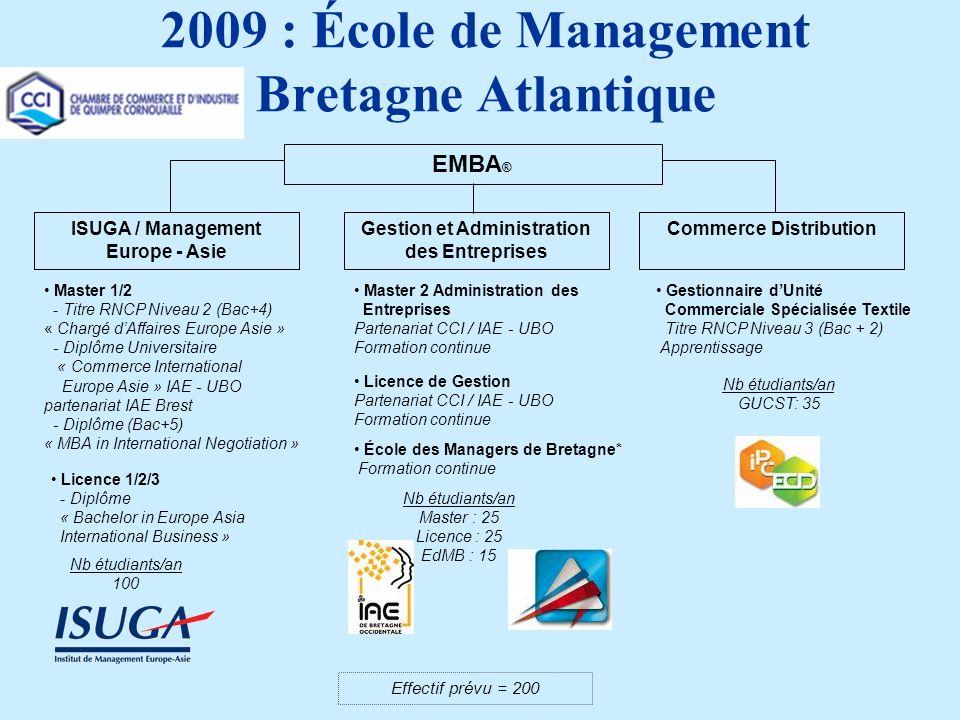 2009 : École de Management Bretagne Atlantique ISUGA / Management Europe - Asie Gestion et Administration des Entreprises Commerce Distribution Licence 1/2/3 - Diplôme « Bachelor in Europe Asia International Business » Master 1/2 - Titre RNCP Niveau 2 (Bac+4) « Chargé dAffaires Europe Asie » - Diplôme Universitaire « Commerce International Europe Asie » IAE - UBO partenariat IAE Brest - Diplôme (Bac+5) « MBA in International Negotiation » Nb étudiants/an 100 Gestionnaire dUnité Commerciale Spécialisée Textile Titre RNCP Niveau 3 (Bac + 2) Apprentissage Nb étudiants/an GUCST: 35 Licence de Gestion Partenariat CCI / IAE - UBO Formation continue Master 2 Administration des Entreprises Partenariat CCI / IAE - UBO Formation continue École des Managers de Bretagne* Formation continue Nb étudiants/an Master : 25 Licence : 25 EdMB : 15 Effectif prévu = 200 EMBA ®
