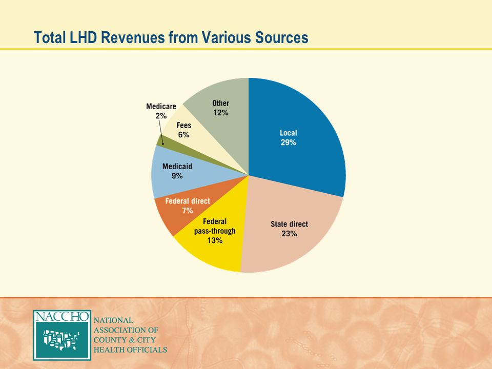 Total LHD Revenues from Various Sources