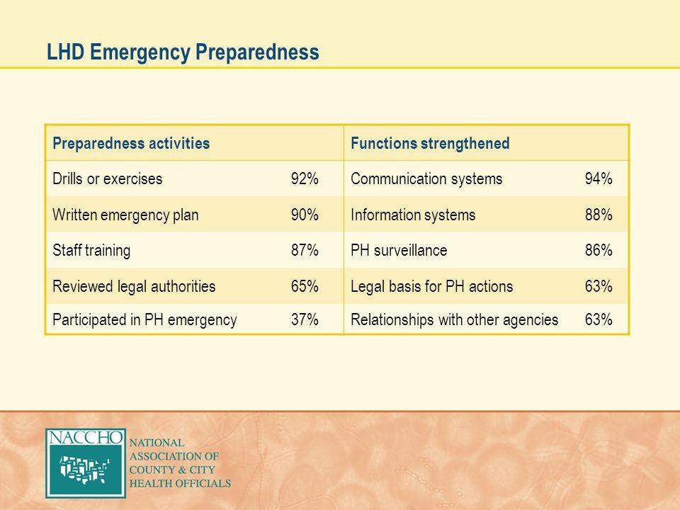 LHD Emergency Preparedness Preparedness activitiesFunctions strengthened Drills or exercises92%Communication systems94% Written emergency plan90%Infor