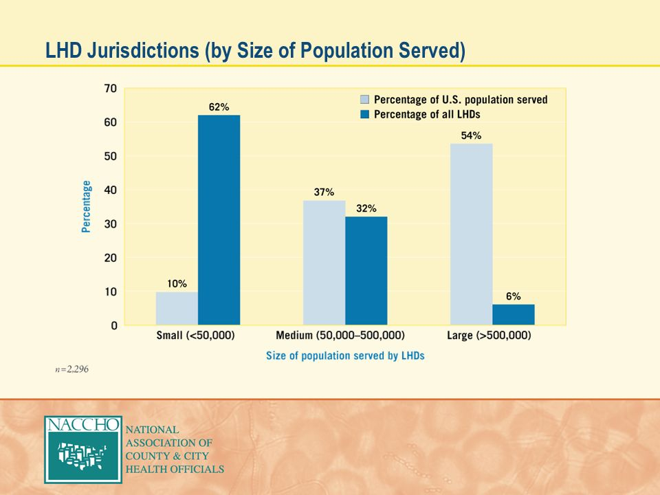 LHD Jurisdictions (by Size of Population Served)