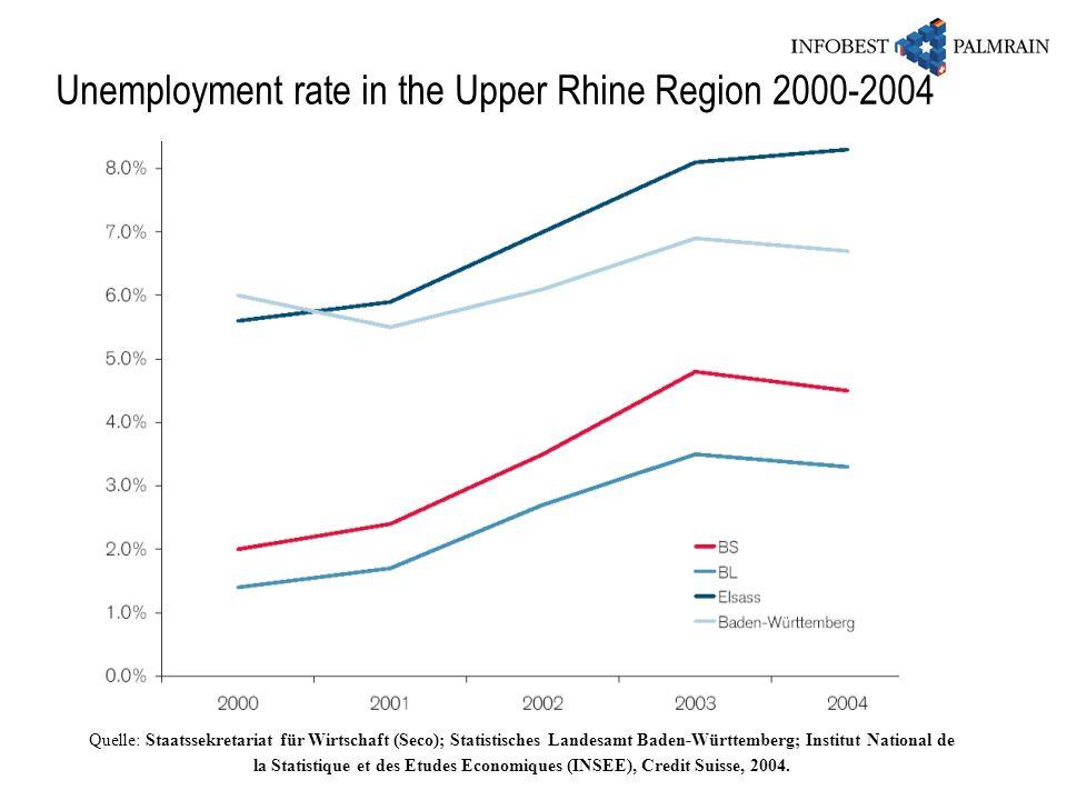 Quelle: Staatssekretariat für Wirtschaft (Seco); Statistisches Landesamt Baden-Württemberg; Institut National de la Statistique et des Etudes Economiq
