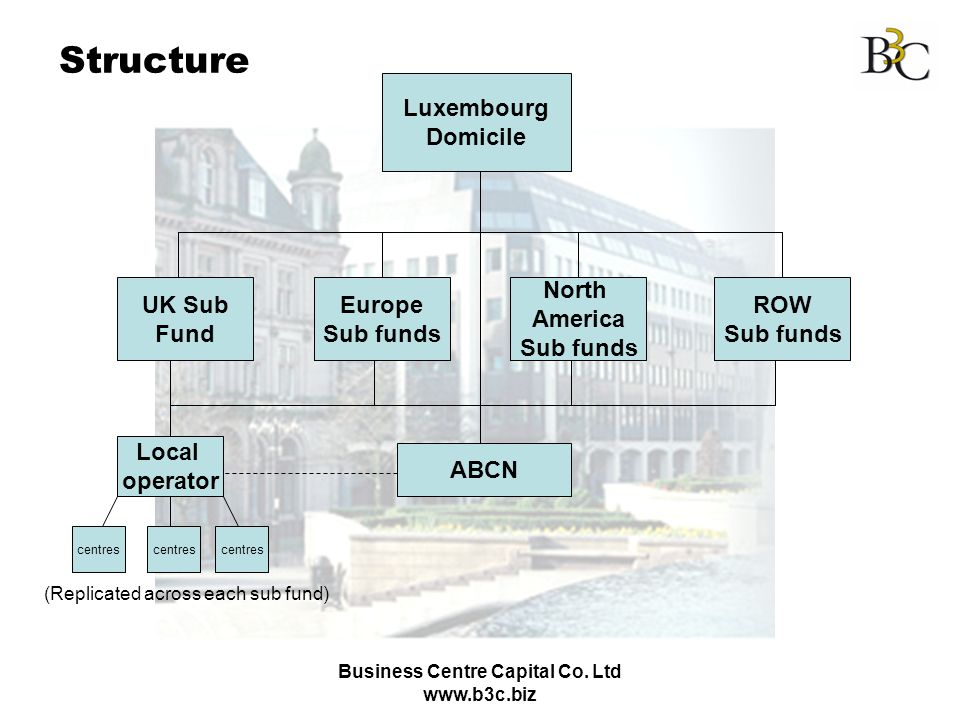 Business Centre Capital Co. Ltd www.b3c.biz Structure Luxembourg Domicile UK Sub Fund Europe Sub funds North America Sub funds ROW Sub funds ABCN Loca