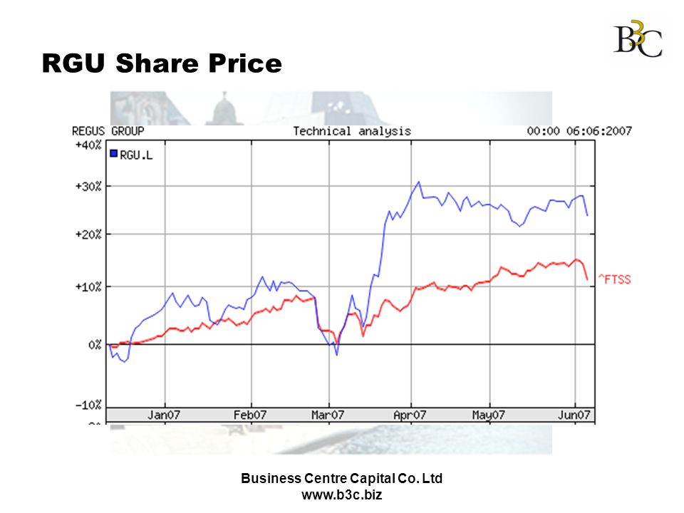 Business Centre Capital Co. Ltd www.b3c.biz RGU Share Price