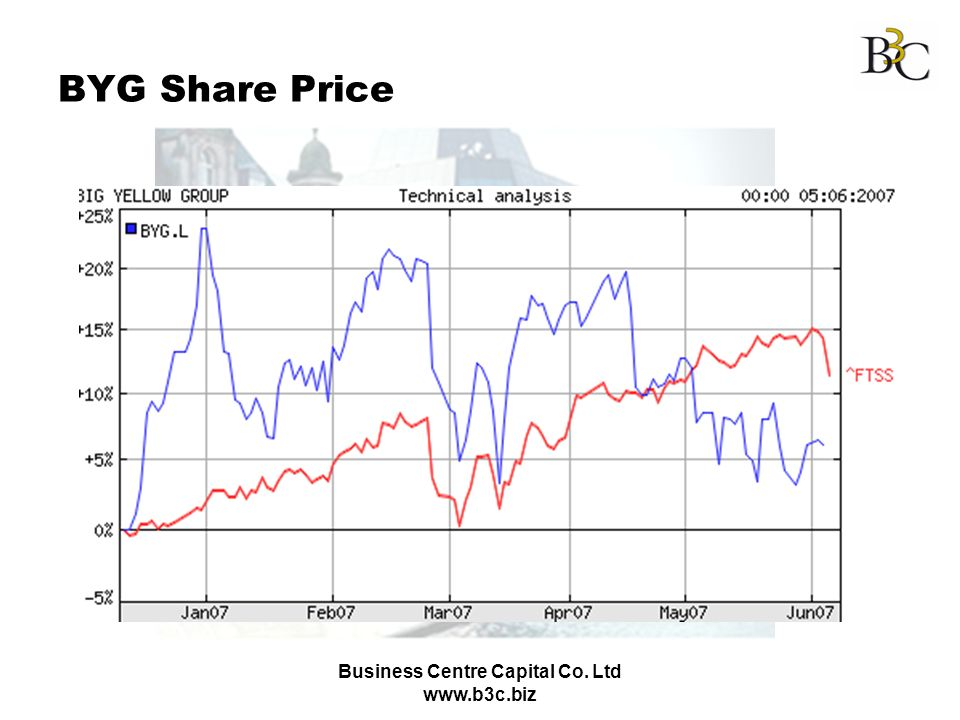 Business Centre Capital Co. Ltd www.b3c.biz BYG Share Price