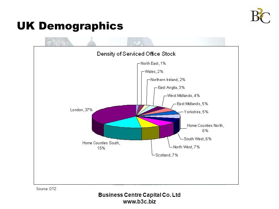 Business Centre Capital Co. Ltd www.b3c.biz UK Demographics Source: DTZ