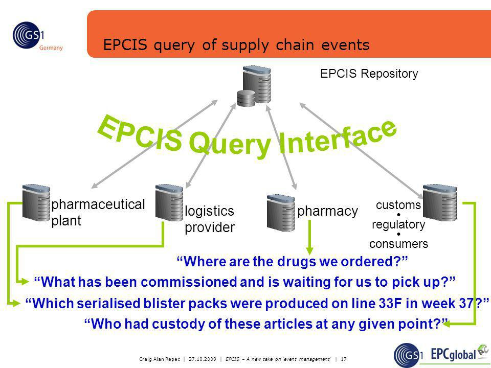 Craig Alan Repec | 27.10.2009 | EPCIS – A new take on event management | 17 EPCIS query of supply chain events Query & Response Query & Response Query