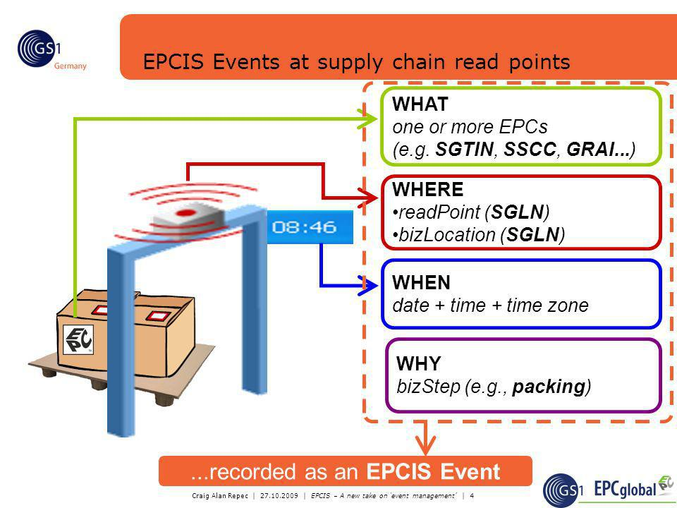 Craig Alan Repec | 27.10.2009 | EPCIS – A new take on event management | 4 WHY bizStep (e.g., packing) WHAT one or more EPCs (e.g. SGTIN, SSCC, GRAI..