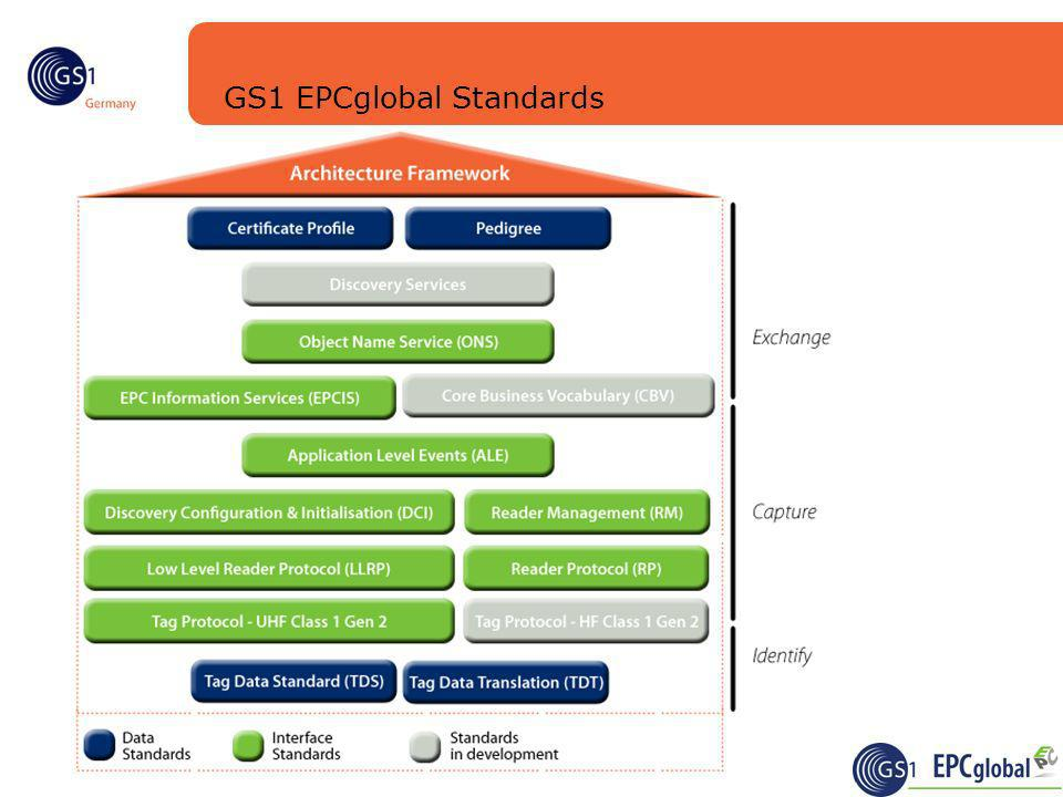 Craig Alan Repec | 27.10.2009 | EPCIS – A new take on event management | 6 GS1 EPCglobal Standards