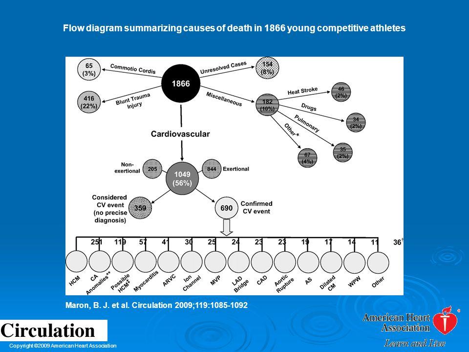 Copyright ©2009 American Heart Association Maron, B. J. et al. Circulation 2009;119:1085-1092 Flow diagram summarizing causes of death in 1866 young c