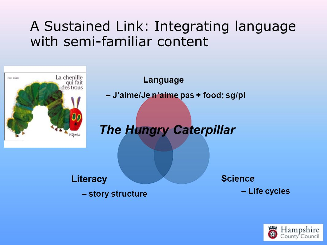 A Sustained Link: Integrating language with semi-familiar content Language Science Literacy The Hungry Caterpillar – story structure – Life cycles – J