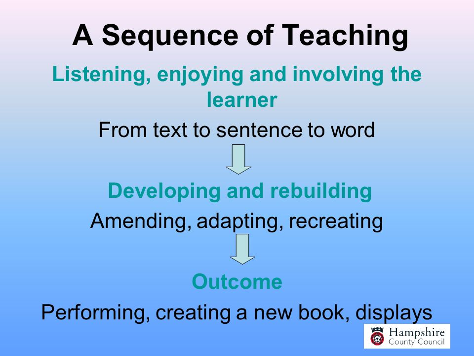 Decide on the purpose of the book Enjoyment Reinforcing spoken language and hearing the natural rhythm of the language Cross curricular link To introd