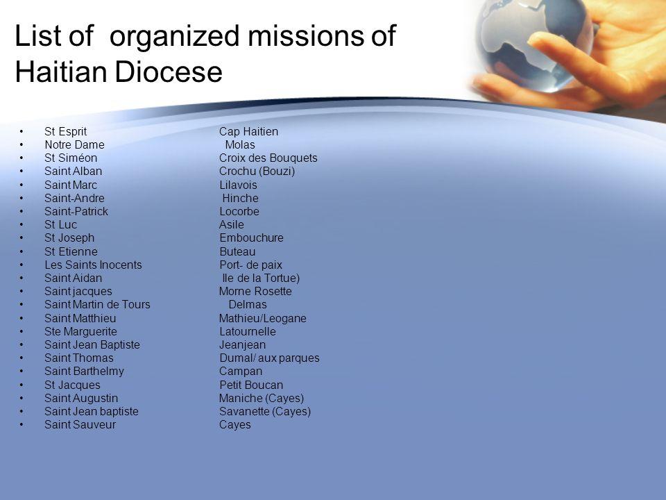 List of organized missions of Haitian Diocese St EspritCap Haitien Notre Dame Molas St SiméonCroix des Bouquets Saint AlbanCrochu (Bouzi) Saint MarcLi