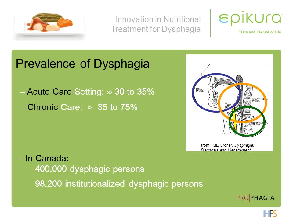 Innovation in Nutritional Treatment for Dysphagia Prevalence of Dysphagia – Acute Care Setting: 30 to 35% – Chronic Care: 35 to 75% from: ME Groher, D