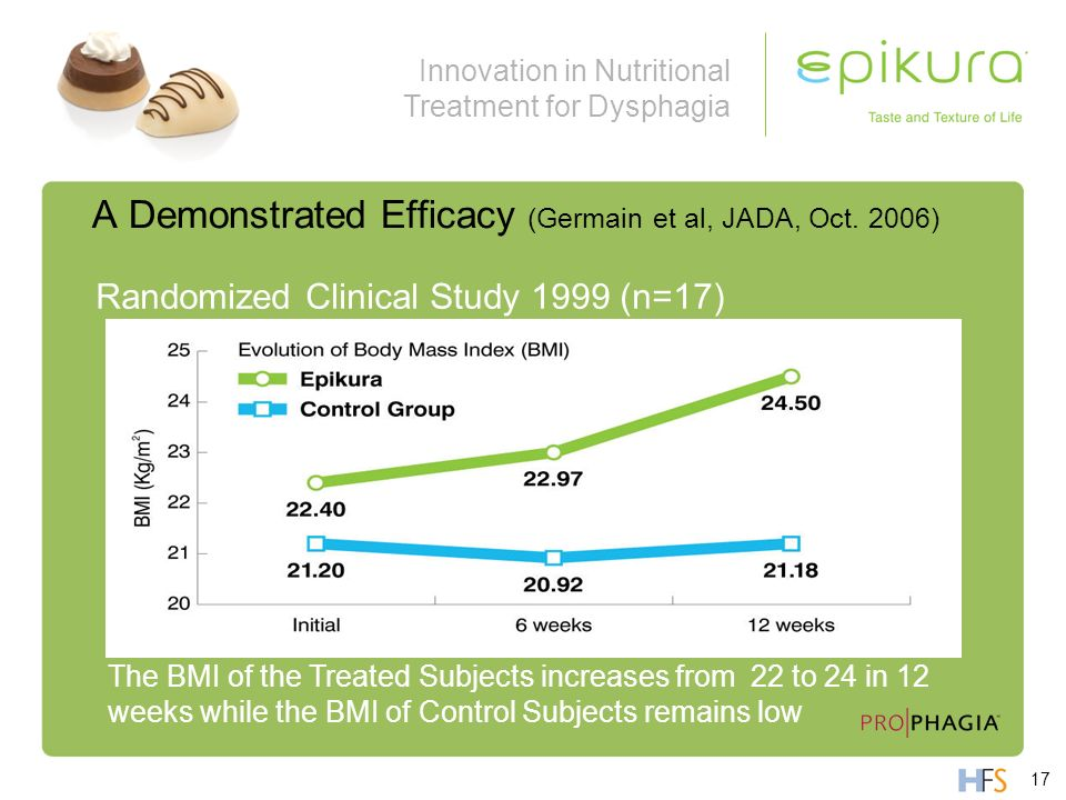 Innovation in Nutritional Treatment for Dysphagia Randomized Clinical Study 1999 (n=17) A Demonstrated Efficacy (Germain et al, JADA, Oct. 2006) The B