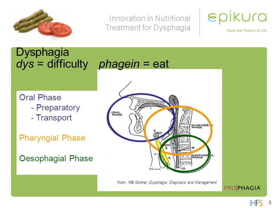 Innovation in Nutritional Treatment for Dysphagia Oral Phase - Preparatory - Transport Pharyngial Phase Oesophagial Phase from: ME Groher, Dysphagia: